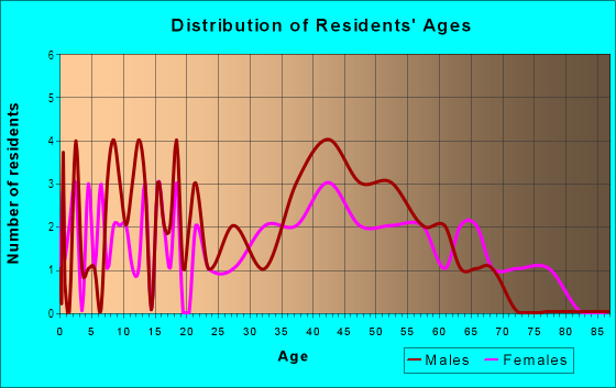 Age and Sex of Residents in Edgewater in Valparaiso, IN