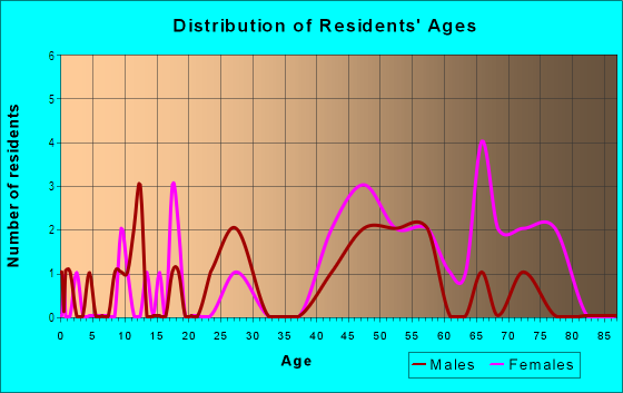 Age and Sex of Residents in Coolwood Acres in Valparaiso, IN