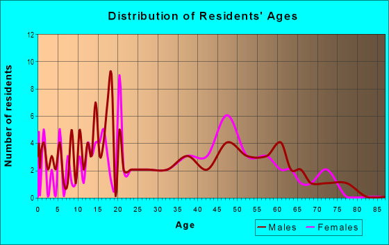 Age and Sex of Residents in Deep River in Hobart, IN