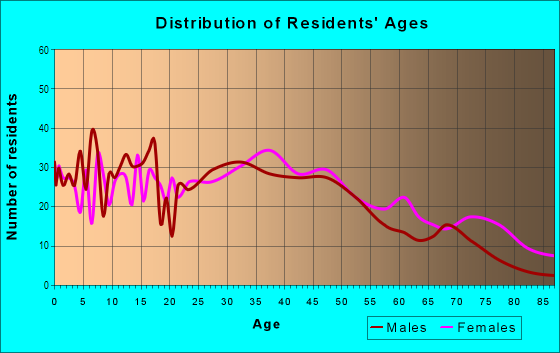 Age and Sex of Residents in Edwardsville in Kansas City, KS
