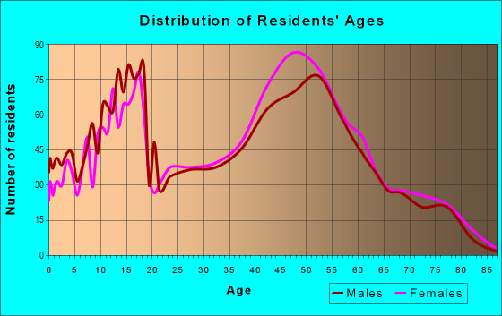 Age and Sex of Residents in Oak Park in Overland Park, KS