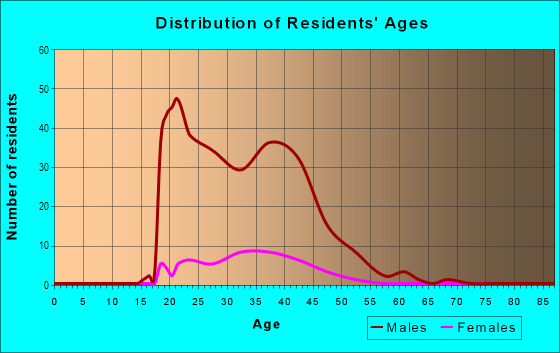 Age and Sex of Residents in Government Center in Wichita, KS