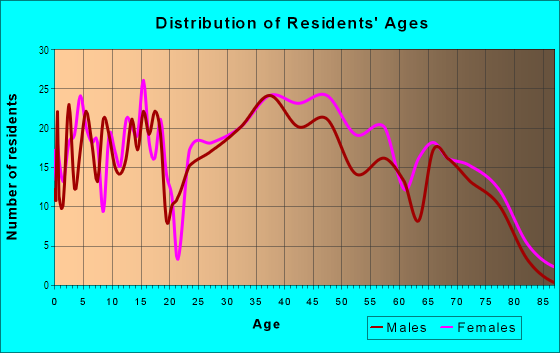 Age and Sex of Residents in Glenwood Estates in Overland Park, KS