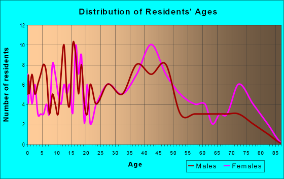 Age and Sex of Residents in Broadmoor in Overland Park, KS