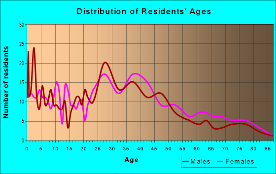 Age and Sex of Residents in Arrowhead Trails in Mission, KS