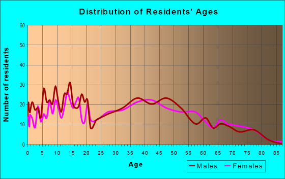 Age and Sex of Residents in Nearman Hills in Kansas City, KS