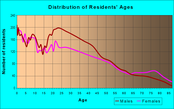 Age and Sex of Residents in Riverview in Kansas City, KS