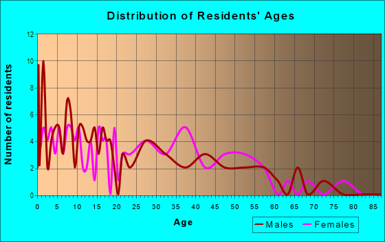 Age and Sex of Residents in Sunshine Valley in Chandler, AZ