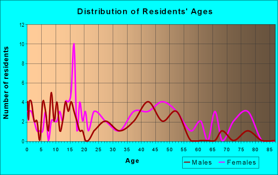 Age and Sex of Residents in Tennessee Town in Topeka, KS