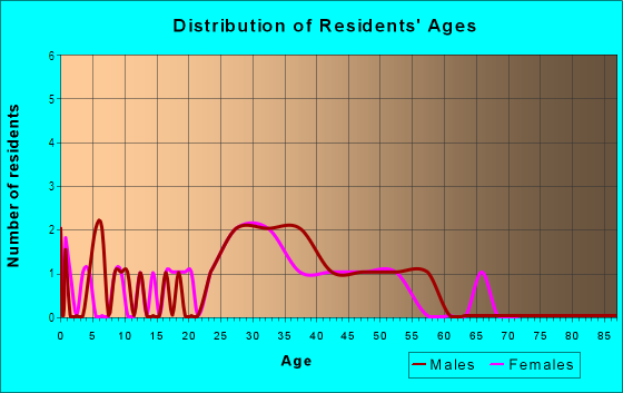 Age and Sex of Residents in Park Place in Lexington, KY