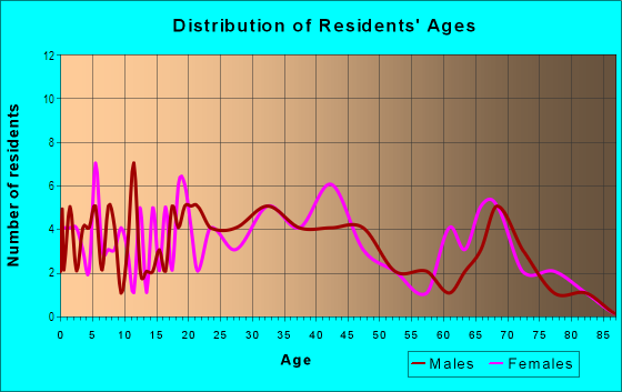 Age and Sex of Residents in Brigadoon in Lexington, KY