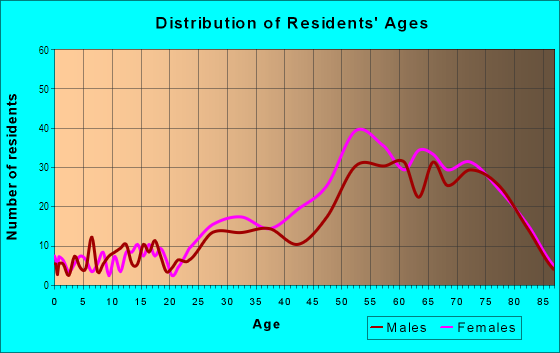 Age and Sex of Residents in Resort Corridor in Scottsdale, AZ