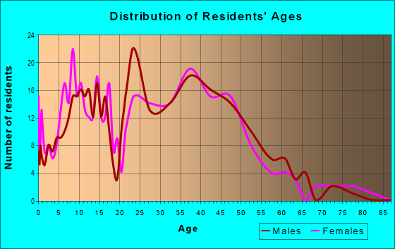 Age and Sex of Residents in Beaumont Residential in Lexington, KY