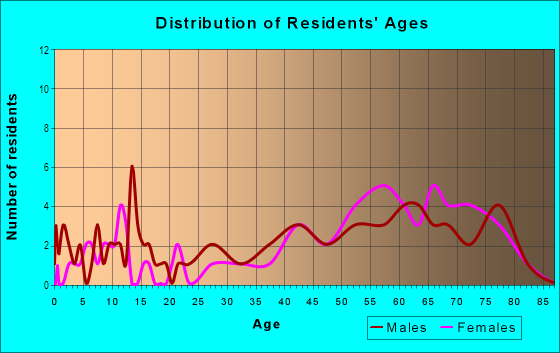 Age and Sex of Residents in Beaumont Park in Lexington, KY