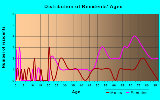Age and Sex of Residents in Headley Green in Lexington, KY