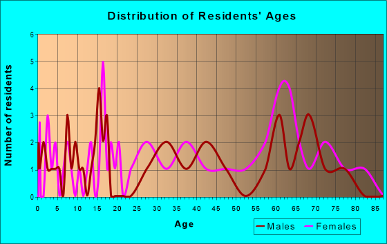Age and Sex of Residents in Oakwood in Lexington, KY