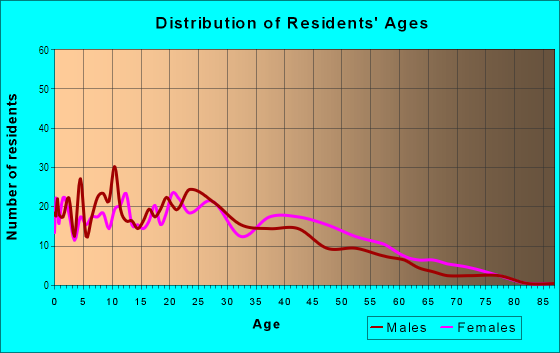 Age and Sex of Residents in Winburn in Lexington, KY