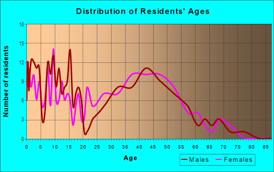 Age and Sex of Residents in South Point in Lexington, KY
