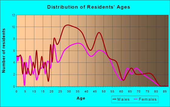 Age and Sex of Residents in Butchertown in Louisville, KY