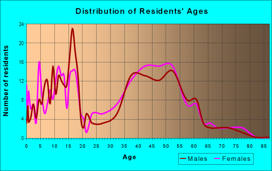 Age and Sex of Residents in Plantation in Lexington, KY