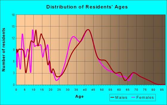 Age and Sex of Residents in Millers Creek in Mobile, AL