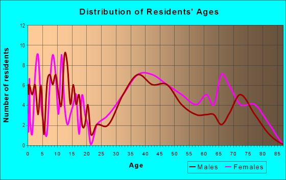 Age and Sex of Residents in Pasadena in Lexington, KY