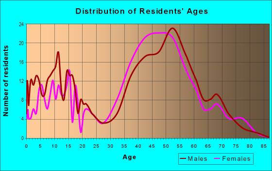 Age and Sex of Residents in Desert Foothills in Scottsdale, AZ