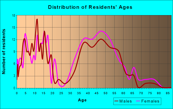 Age and Sex of Residents in Palomar in Lexington, KY