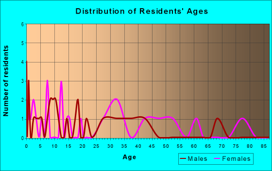 Age and Sex of Residents in Claymont Dr in Lexington, KY