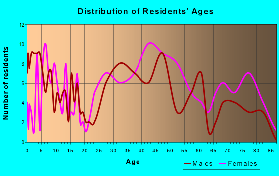 Age and Sex of Residents in Hill N Dale in Lexington, KY