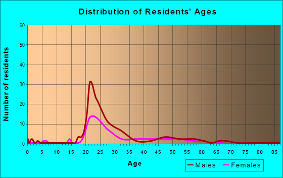 Age and Sex of Residents in South Hill in Lexington, KY