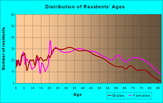Age and Sex of Residents in Garden Springs in Lexington, KY