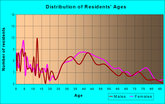 Age and Sex of Residents in Fairway in Lexington, KY