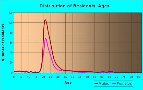 Age and Sex of Residents in North Elizabeth St in Lexington, KY