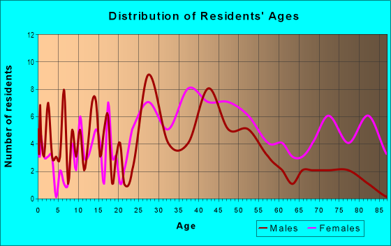 Age and Sex of Residents in Skycrest in Lexington, KY