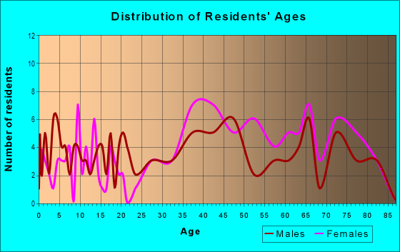 Age and Sex of Residents in Gardenside in Lexington, KY