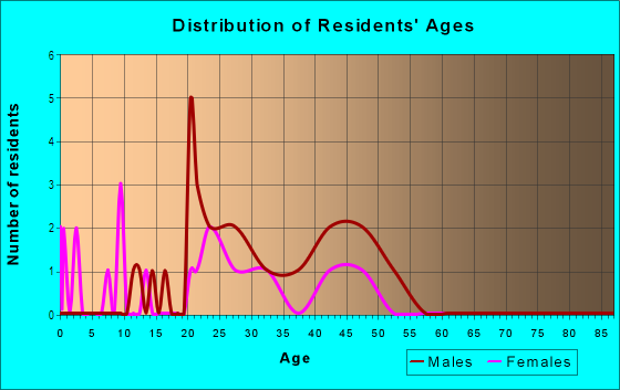 Age and Sex of Residents in S. Broadway Park in Lexington, KY