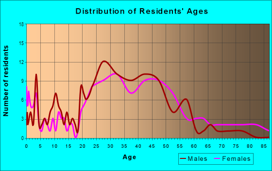 Age and Sex of Residents in Eastside in Lexington, KY