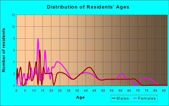 Age and Sex of Residents in Northeast Lexington Residential in Lexington, KY