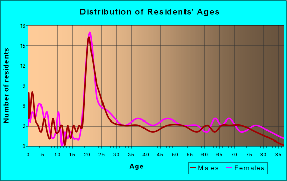 Age and Sex of Residents in Pine Meadow in Lexington, KY