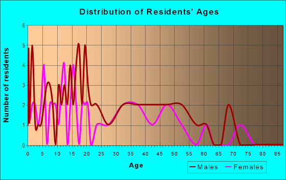Age and Sex of Residents in Pleasant Green Hill in Lexington, KY