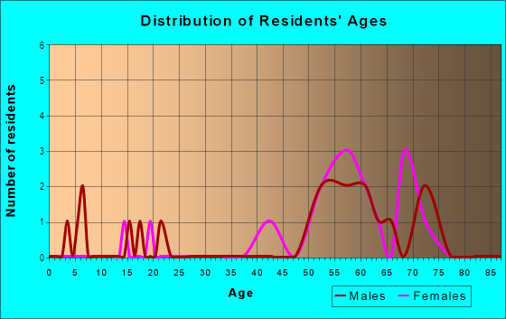 Age and Sex of Residents in Westmorland in Lexington, KY