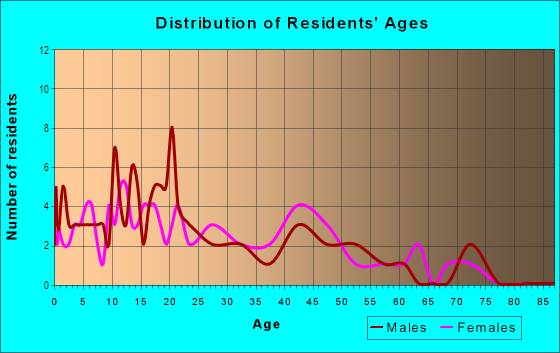 Age and Sex of Residents in Speigle Heights in Lexington, KY