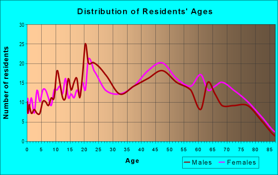 Age and Sex of Residents in Lansdowne in Lexington, KY