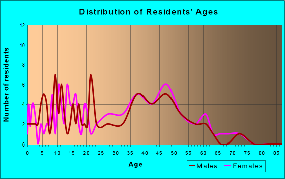 Age and Sex of Residents in Melrose-oak Park in Lexington, KY