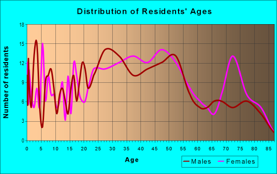 Age and Sex of Residents in Meadowthorpe in Lexington, KY