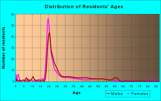 Age and Sex of Residents in University Park in Tempe, AZ