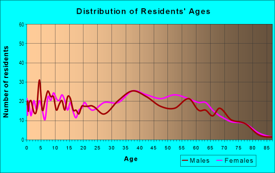 Age and Sex of Residents in Joyland in Lexington, KY