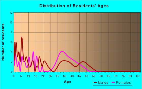 Age and Sex of Residents in Willow Oak in Lexington, KY