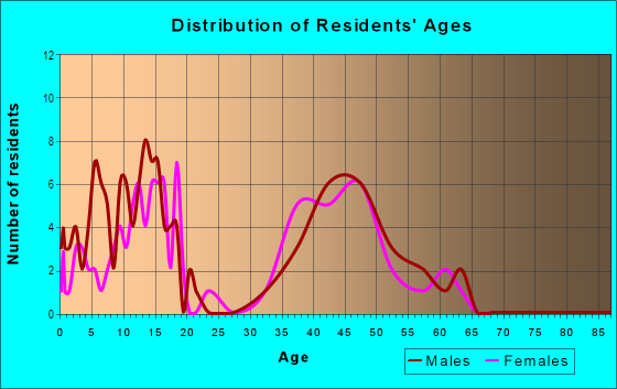 Age and Sex of Residents in Dogwood Trace in Lexington, KY